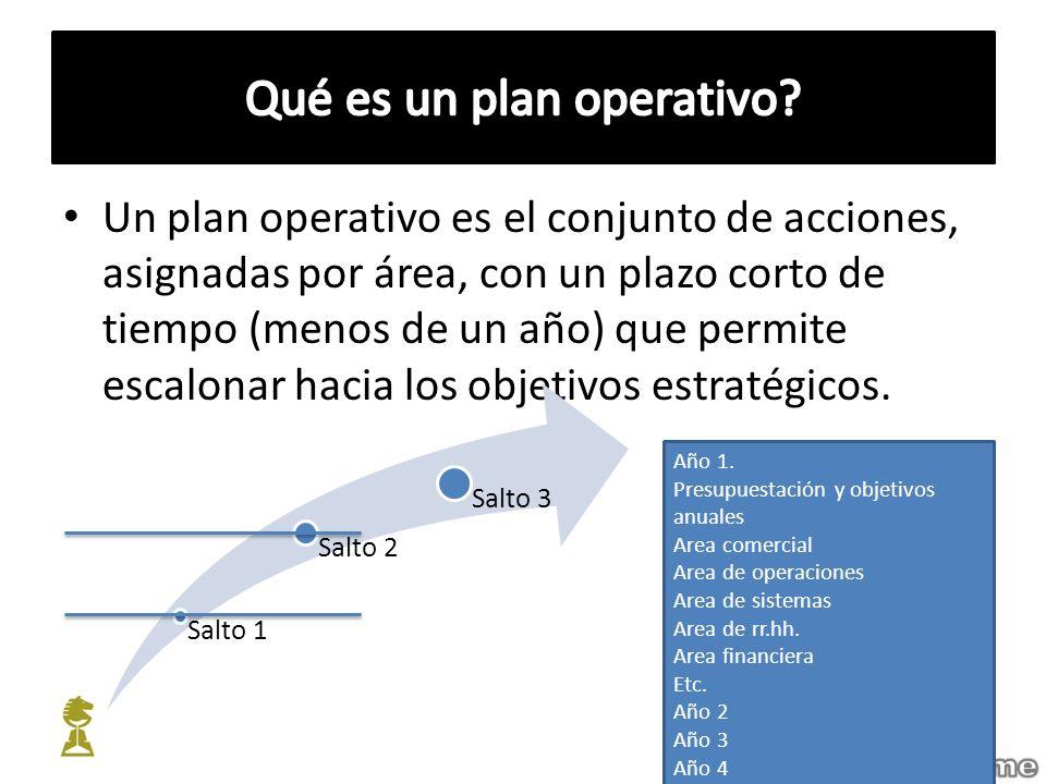 Un plan operativo es el conjunto de acciones, asignadas por área, con un plazo corto de tiempo (menos de un año) que permite escalonar hacia los objet