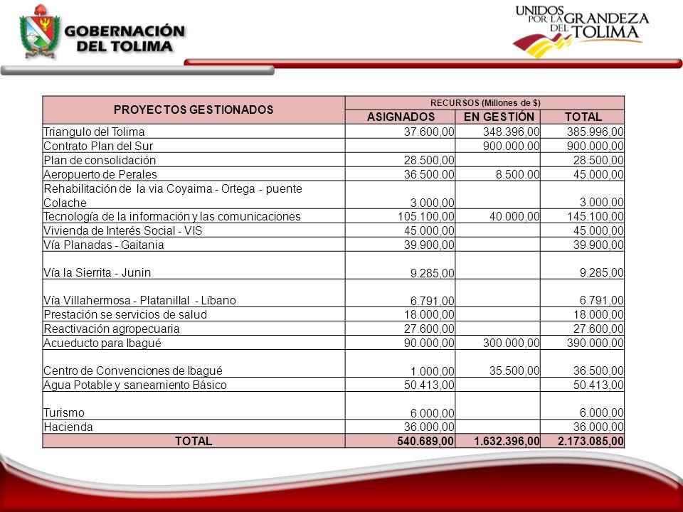 PROYECTOS GESTIONADOS RECURSOS (Millones de $) ASIGNADOS EN GESTIÓN TOTAL Triangulo del Tolima 37.600,00 348.396,00 385.996,00 Contrato Plan del Sur 9