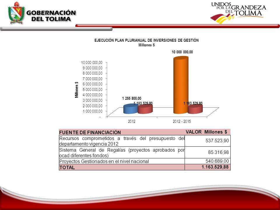 FUENTE DE FINANCIACIÓN VALOR Millones $ Recursos comprometidos a través del presupuesto del departamento vigencia 2012 537.523,90 Sistema General de R