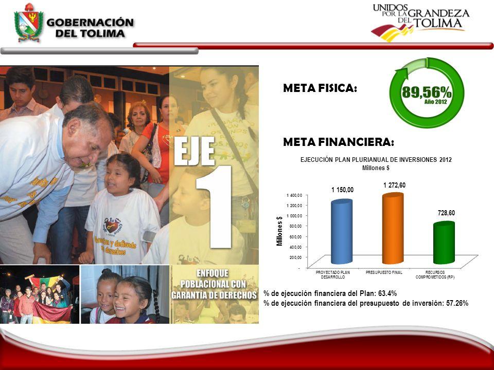 META FISICA: META FINANCIERA: % de ejecución financiera del Plan: 63.4% % de ejecución financiera del presupuesto de inversión: 57.26%