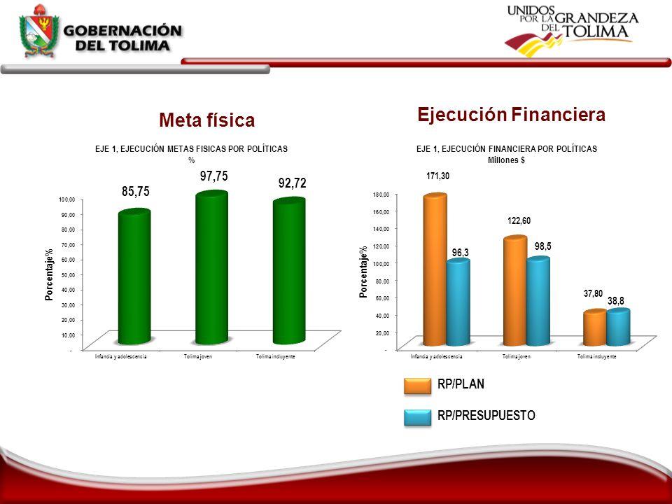 Meta física Ejecución Financiera RP/PLAN RP/PRESUPUESTO
