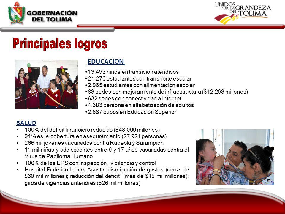 EDUCACION SALUD 100% del déficit financiero reducido ($48.000 millones) 91% es la cobertura en aseguramiento (27.921 personas) 266 mil jóvenes vacunad