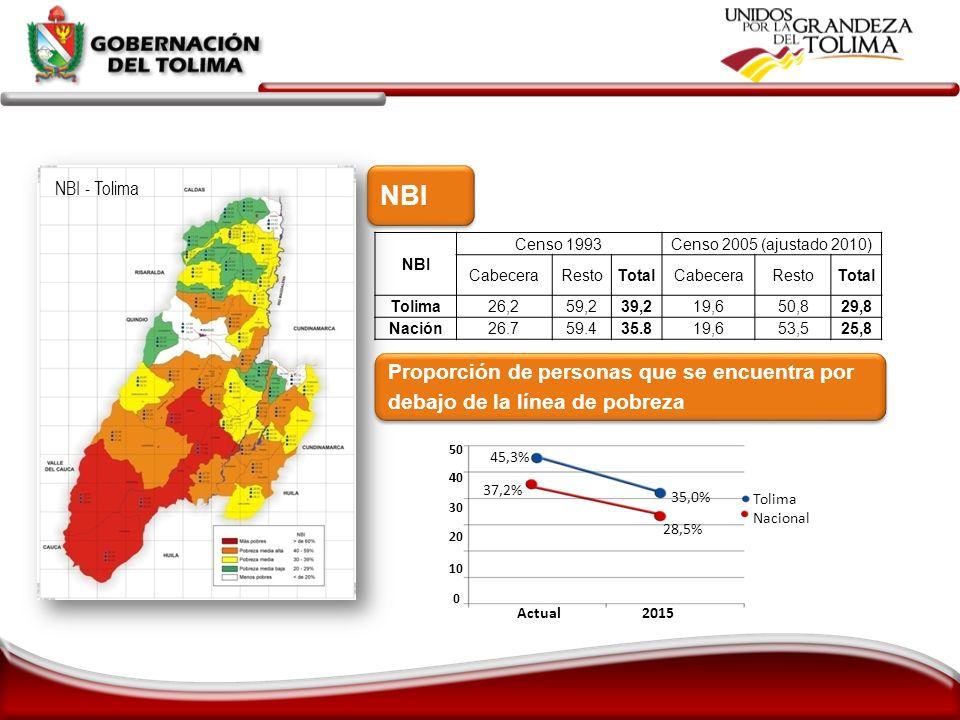 META FISICA: META FINANCIERA: % de ejecución financiera del Plan: 156.2% % de ejecución financiera del presupuesto de inversión: 95.9%