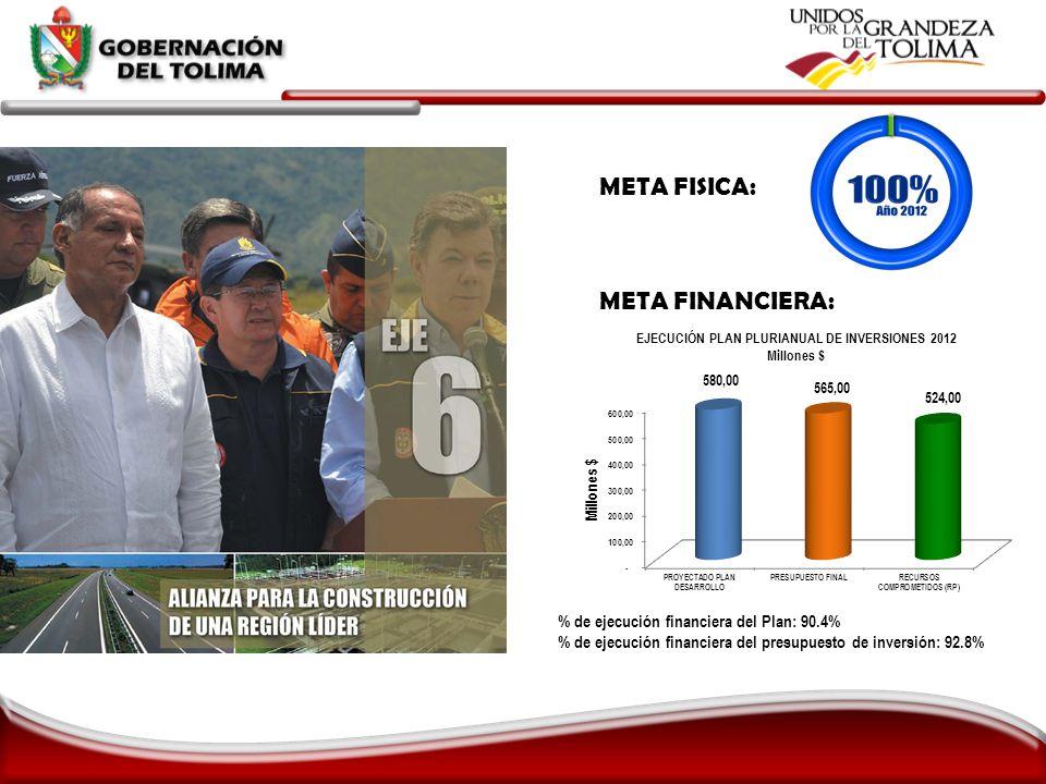 META FISICA: META FINANCIERA: % de ejecución financiera del Plan: 90.4% % de ejecución financiera del presupuesto de inversión: 92.8%