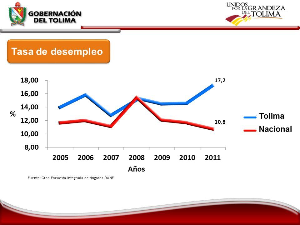17,2 Fuente: Gran Encuesta Integrada de Hogares DANE Tasa de desempleo 10,8
