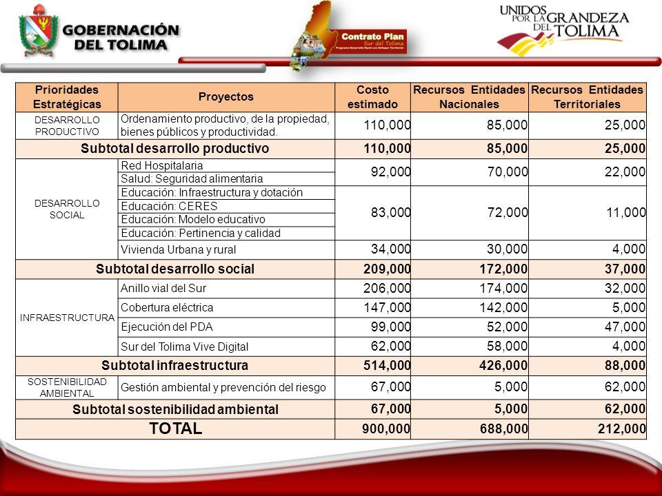 Prioridades Estratégicas Proyectos Costo estimado Recursos Entidades Nacionales Recursos Entidades Territoriales DESARROLLO PRODUCTIVO Ordenamiento pr