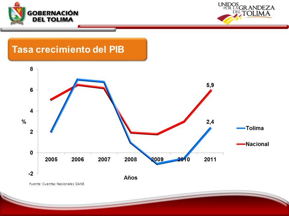 Fuente: Cuentas Nacionales DANE Tasa crecimiento del PIB