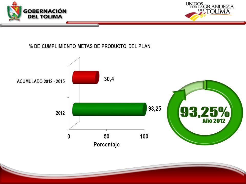 % de ejecución financiera del Plan: 119.2% % de ejecución financiera del presupuesto de inversión: 86.6%