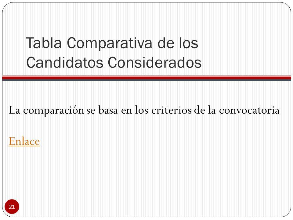 Proceso de evaluación 20 Evaluación de candidatos Establece y documenta el proceso para atender las solicitudes Evalúa credenciales de los candidatos,