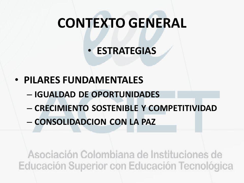 CONTEXTO GENERAL ESTRATEGIAS PILARES FUNDAMENTALES – IGUALDAD DE OPORTUNIDADES – CRECIMIENTO SOSTENIBLE Y COMPETITIVIDAD – CONSOLIDADCION CON LA PAZ