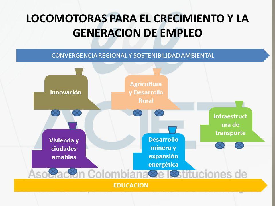 LOCOMOTORAS PARA EL CRECIMIENTO Y LA GENERACION DE EMPLEO Infraestruct ura de transporte Agricultura y Desarrollo Rural Innovación Desarrollo minero y