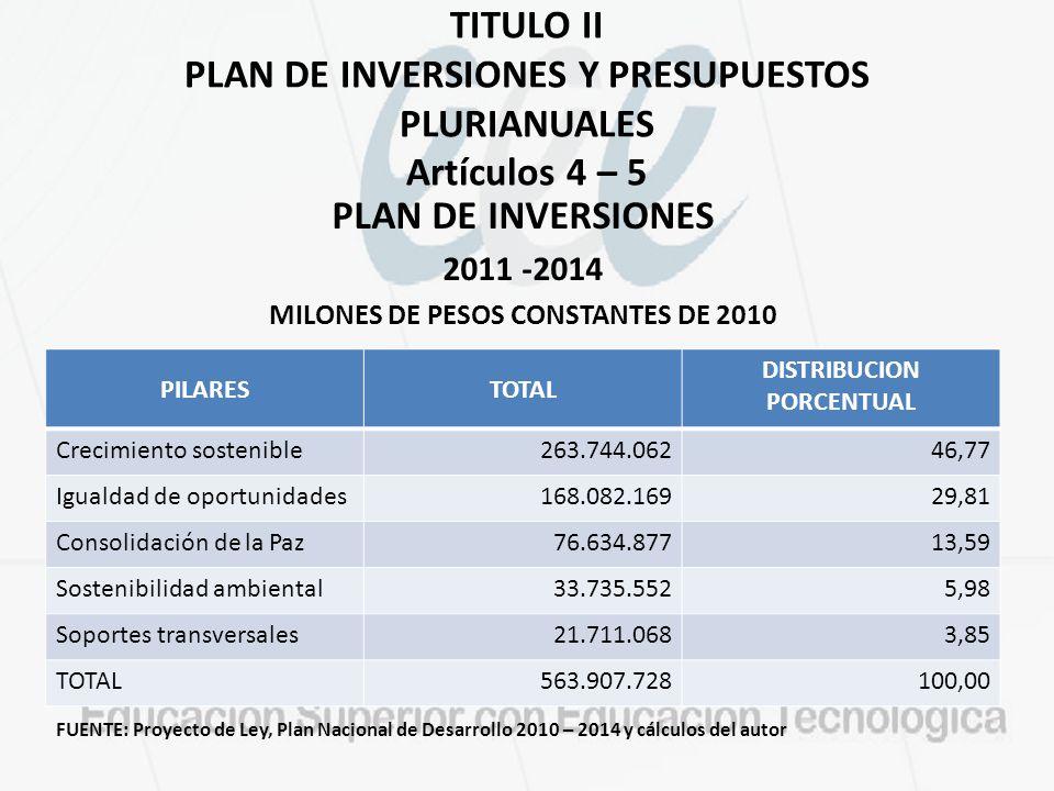 TITULO II PLAN DE INVERSIONES Y PRESUPUESTOS PLURIANUALES Artículos 4 – 5 PLAN DE INVERSIONES 2011 -2014 MILONES DE PESOS CONSTANTES DE 2010 FUENTE: Proyecto de Ley, Plan Nacional de Desarrollo 2010 – 2014 y cálculos del autor PILARESTOTAL DISTRIBUCION PORCENTUAL Crecimiento sostenible263.744.06246,77 Igualdad de oportunidades168.082.16929,81 Consolidación de la Paz76.634.87713,59 Sostenibilidad ambiental33.735.5525,98 Soportes transversales21.711.0683,85 TOTAL563.907.728100,00