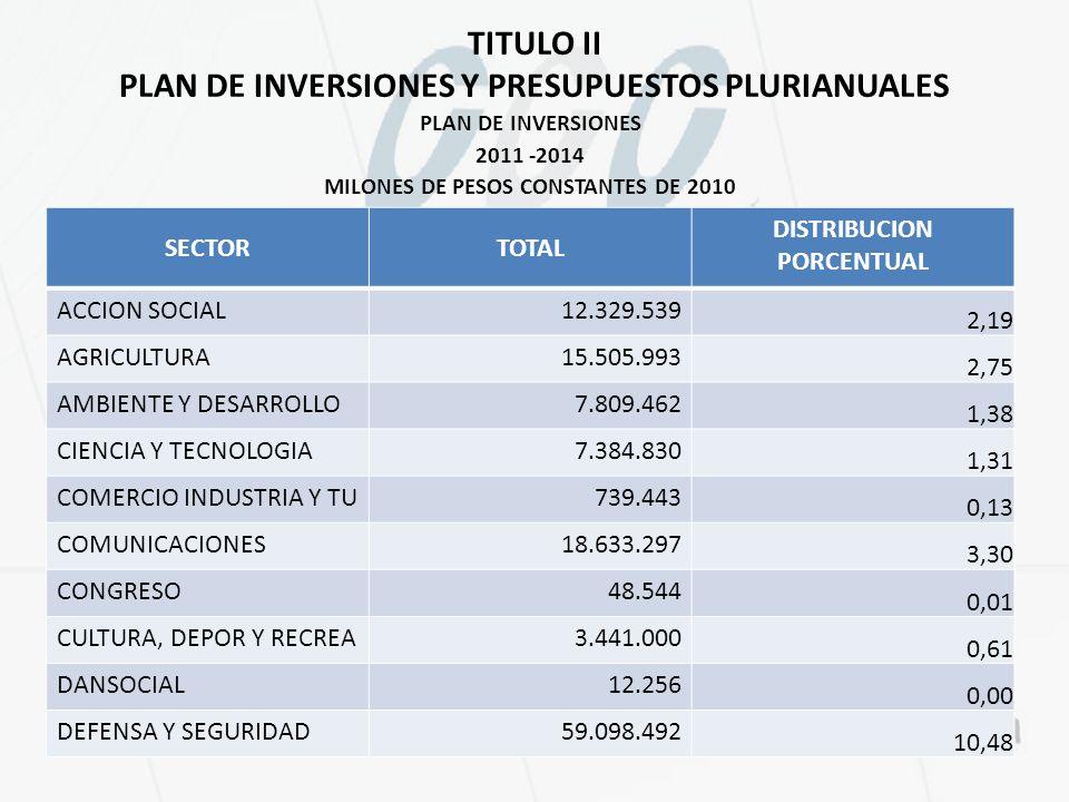 TITULO II PLAN DE INVERSIONES Y PRESUPUESTOS PLURIANUALES PLAN DE INVERSIONES 2011 -2014 MILONES DE PESOS CONSTANTES DE 2010 FUENTE: Proyecto de Ley, Plan Nacional de Desarrollo 2010 – 2014 y cálculos del autor FUENTE: Proyecto SECTORTOTAL DISTRIBUCION PORCENTUAL ACCION SOCIAL12.329.539 2,19 AGRICULTURA15.505.993 2,75 AMBIENTE Y DESARROLLO7.809.462 1,38 CIENCIA Y TECNOLOGIA7.384.830 1,31 COMERCIO INDUSTRIA Y TU739.443 0,13 COMUNICACIONES18.633.297 3,30 CONGRESO48.544 0,01 CULTURA, DEPOR Y RECREA3.441.000 0,61 DANSOCIAL12.256 0,00 DEFENSA Y SEGURIDAD59.098.492 10,48
