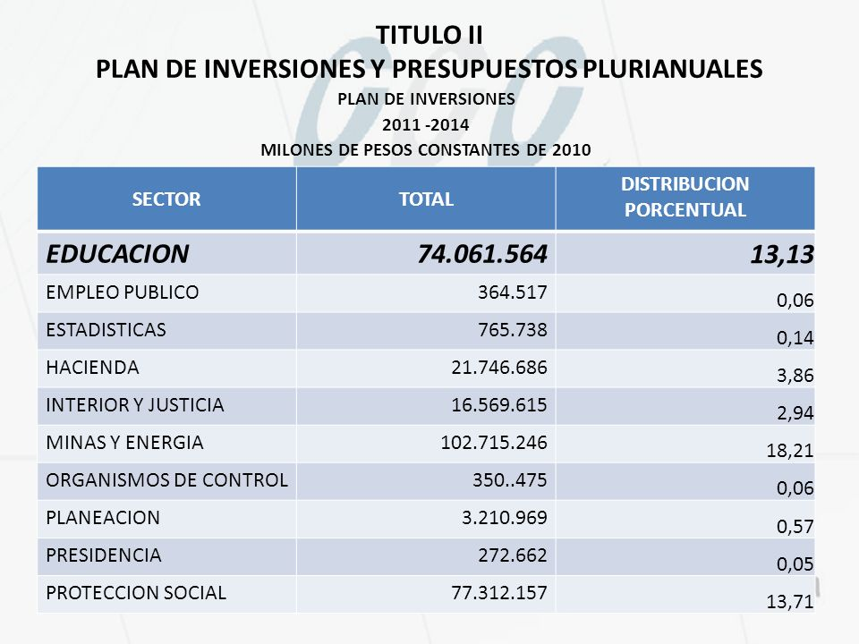 TITULO II PLAN DE INVERSIONES Y PRESUPUESTOS PLURIANUALES PLAN DE INVERSIONES 2011 -2014 MILONES DE PESOS CONSTANTES DE 2010 FUENTE: Proyecto de Ley, Plan Nacional de Desarrollo 2010 – 2014 y cálculos del autor FUENTE: Proyecto SECTORTOTAL DISTRIBUCION PORCENTUAL EDUCACION74.061.564 13,13 EMPLEO PUBLICO364.517 0,06 ESTADISTICAS765.738 0,14 HACIENDA21.746.686 3,86 INTERIOR Y JUSTICIA16.569.615 2,94 MINAS Y ENERGIA102.715.246 18,21 ORGANISMOS DE CONTROL350..475 0,06 PLANEACION3.210.969 0,57 PRESIDENCIA272.662 0,05 PROTECCION SOCIAL77.312.157 13,71