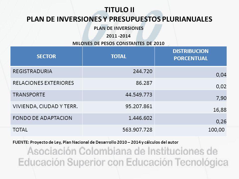 TITULO II PLAN DE INVERSIONES Y PRESUPUESTOS PLURIANUALES PLAN DE INVERSIONES 2011 -2014 MILONES DE PESOS CONSTANTES DE 2010 FUENTE: Proyecto de Ley, Plan Nacional de Desarrollo 2010 – 2014 y cálculos del autor SECTORTOTAL DISTRIBUCION PORCENTUAL REGISTRADURIA244.720 0,04 RELACIONES EXTERIORES86.287 0,02 TRANSPORTE44.549.773 7,90 VIVIENDA, CIUDAD Y TERR.95.207.861 16,88 FONDO DE ADAPTACION1.446.602 0,26 TOTAL563.907.728100,00