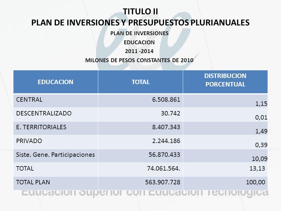 TITULO II PLAN DE INVERSIONES Y PRESUPUESTOS PLURIANUALES PLAN DE INVERSIONES EDUCACION 2011 -2014 MILONES DE PESOS CONSTANTES DE 2010 FUENTE: Proyect