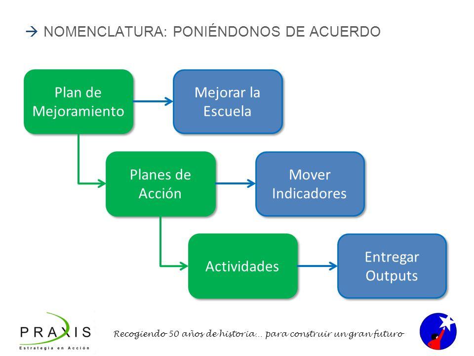 Recogiendo 50 años de historia… para construir un gran futuro NOMENCLATURA: PONIÉNDONOS DE ACUERDO Plan de Mejoramiento Planes de Acción Actividades M