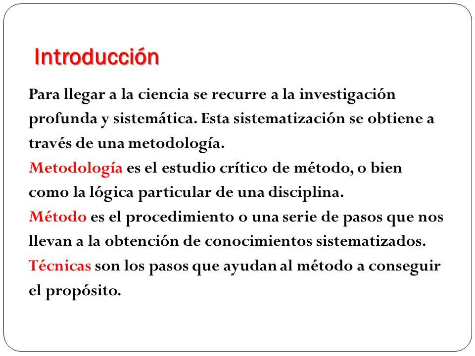 Introducción TÉCNICAS DE INVESTIGACIÓN DE CAMPO OBSERVACIÓN INTERROGACIÓN JUICIO + JUICIO = HIPÓTESIS DE PROBABILIDAD CAMPO DE LA INVESTIGACION INDUCTIVO DEDUCTIVO TÉCNICAS DE INVESTIGACIÓN DOCUMENTAL TÉCNICAS MÉTODOS METODOLOGÍA CONJUNTO DE CONOCIMIENTOS ORDENADOS Y SISTEMATIZADOS CIENCIA TEORÍA Y REALIDAD HIPÓTESIS VÁLIDA TEORÍA VÁLIDALEY VÁLIDA