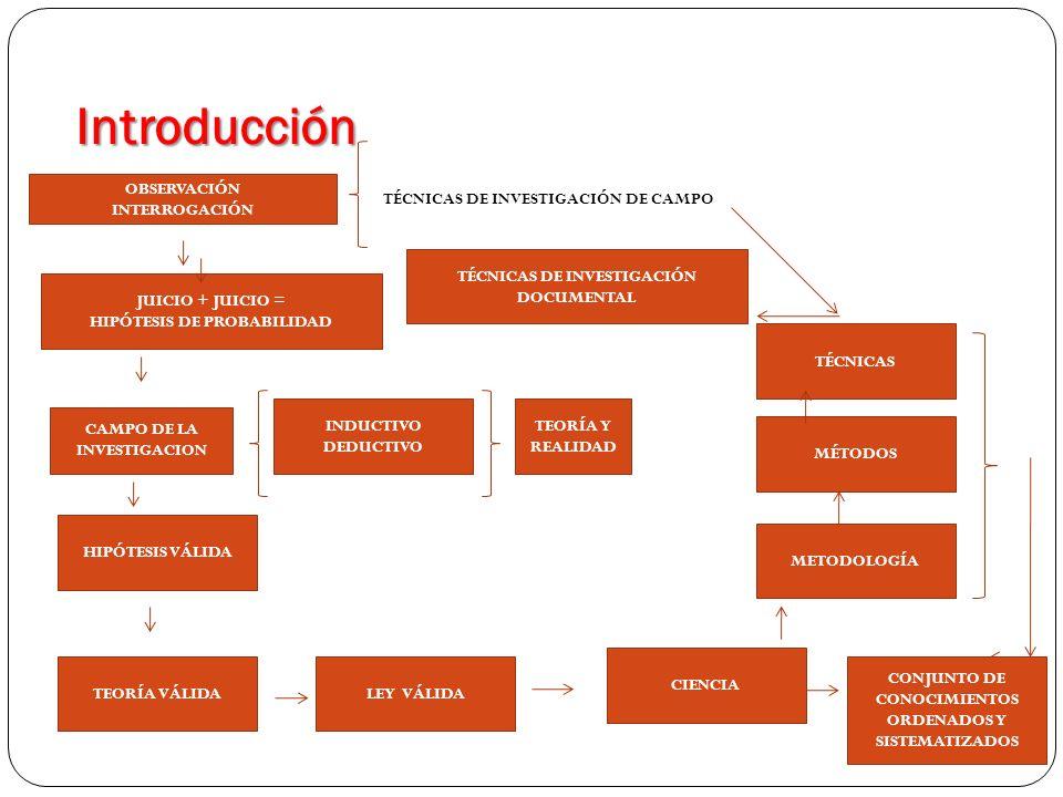 Introducción TÉCNICAS DE INVESTIGACIÓN DE CAMPO OBSERVACIÓN INTERROGACIÓN JUICIO + JUICIO = HIPÓTESIS DE PROBABILIDAD CAMPO DE LA INVESTIGACION INDUCT