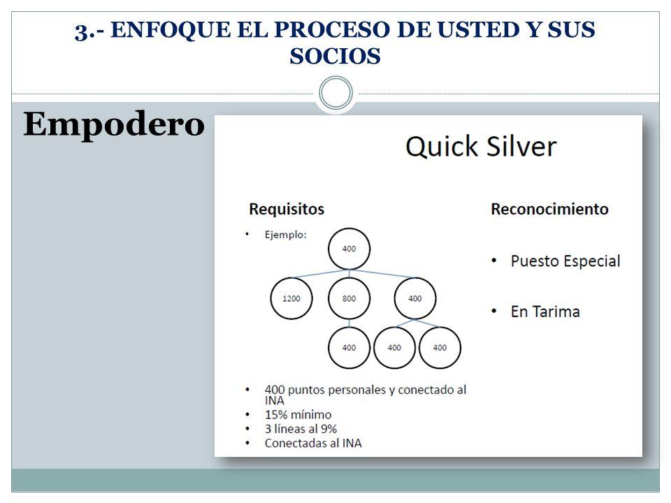 3.- ENFOQUE EL PROCESO DE USTED Y SUS SOCIOS Empodero