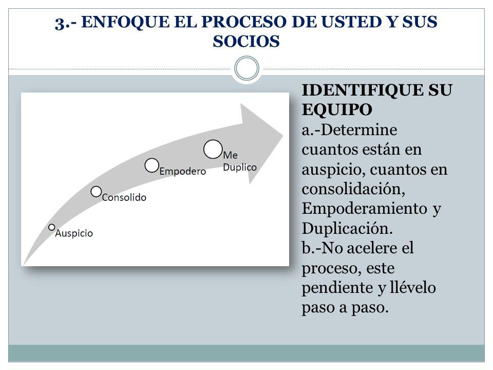 3.- ENFOQUE EL PROCESO DE USTED Y SUS SOCIOS IDENTIFIQUE SU EQUIPO a.-Determine cuantos están en auspicio, cuantos en consolidación, Empoderamiento y