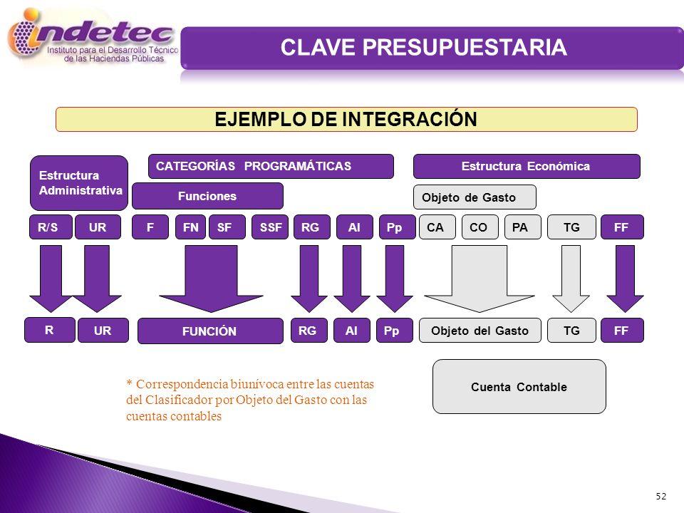 CLAVE PRESUPUESTARIA EJEMPLO DE INTEGRACIÓN Cuenta Contable Estructura Administrativa R/SR/SUR CATEGORÍAS PROGRAMÁTICAS Funciones FFNSF RGAIPp Estruct