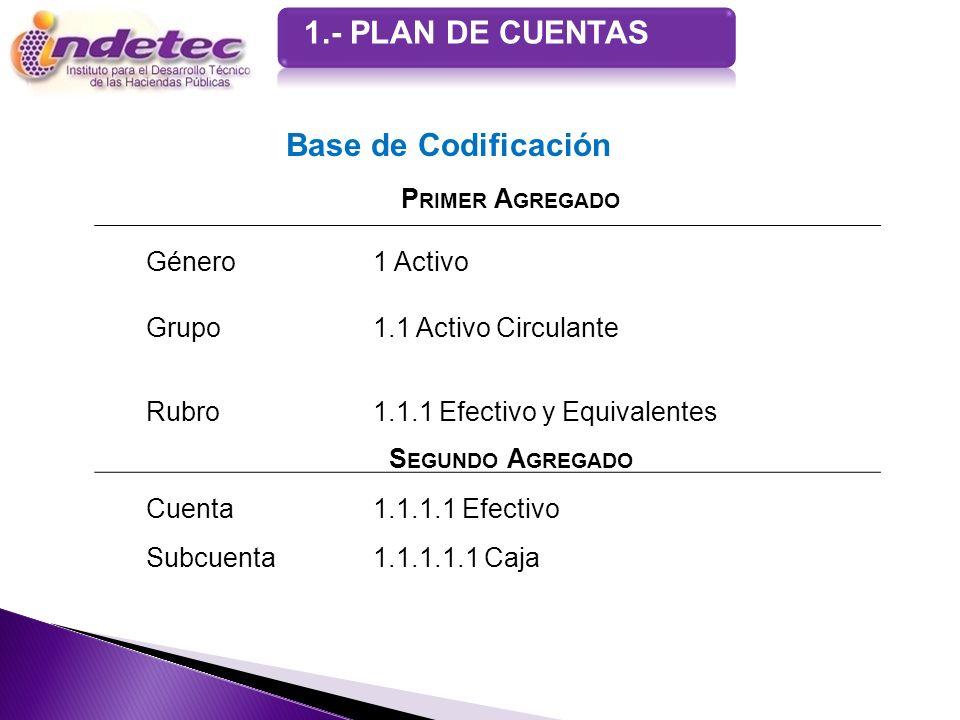 1.- PLAN DE CUENTAS P RIMER A GREGADO Género1 Activo Grupo1.1 Activo Circulante Rubro 1.1.1 Efectivo y Equivalentes S EGUNDO A GREGADO Cuenta 1.1.1.1