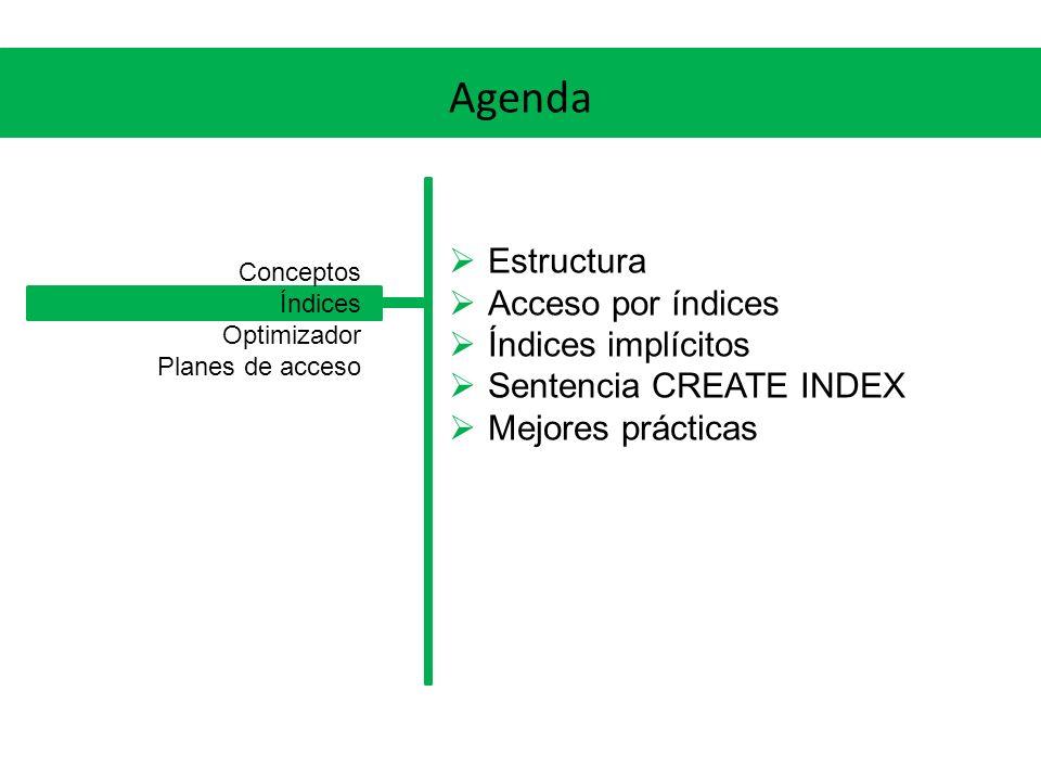 Agenda Estructura Acceso por índices Índices implícitos Sentencia CREATE INDEX Mejores prácticas Conceptos Índices Optimizador Planes de acceso