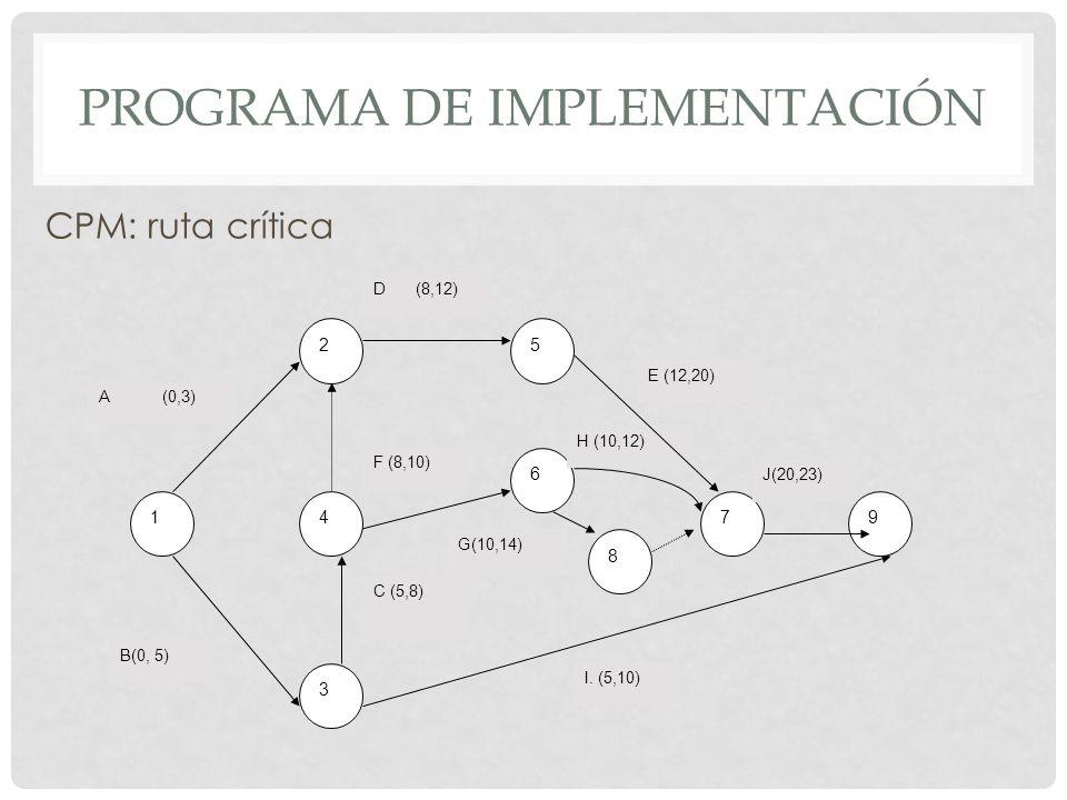 PROGRAMA DE IMPLEMENTACIÓN CPM: ruta crítica 1794 6 52 3 A B(0, 5) D E (12,20) I. (5,10) J(20,23) C (5,8) F (8,10) H (10,12) 8 G(10,14) (8,12) (0,3)