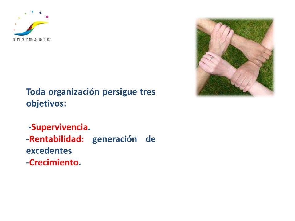 Toda organización persigue tres objetivos: -Supervivencia. -Rentabilidad: generación de excedentes -Crecimiento.