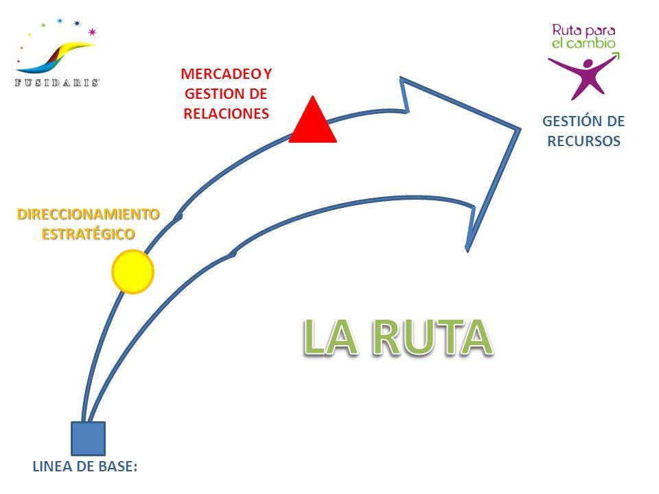 LINEA DE BASE: DIRECCIONAMIENTO ESTRATÉGICO MERCADEO Y GESTION DE RELACIONES GESTIÓN DE RECURSOS