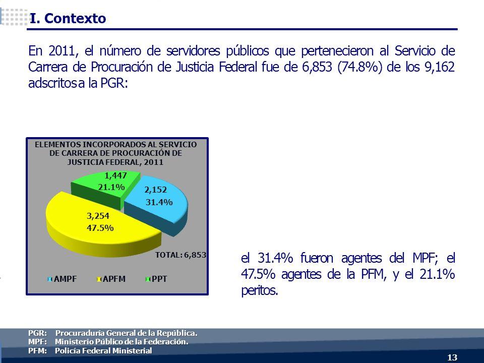 el 31.4% fueron agentes del MPF; el 47.5% agentes de la PFM, y el 21.1% peritos.