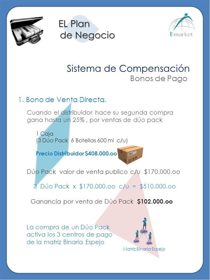 EL Plan de Negocio de Negocio Sistema de Compensación Bonos de Pago Dúo Pack valor de venta publico c/u $170.000.oo 1. Bono de Venta Directa. 1 Caja (