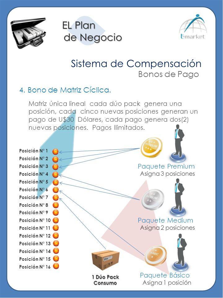 EL Plan de Negocio de Negocio Sistema de Compensación Bonos de Pago 4. Bono de Matriz Cíclica. Matriz única lineal cada dúo pack genera una posición,