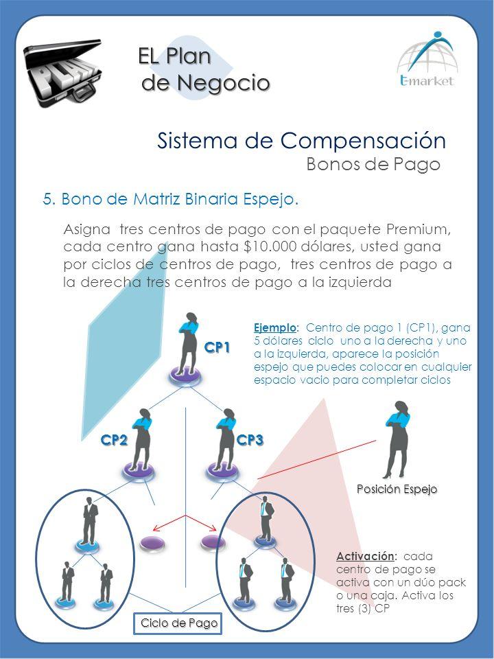 EL Plan de Negocio de Negocio Sistema de Compensación Bonos de Pago 5. Bono de Matriz Binaria Espejo. Asigna tres centros de pago con el paquete Premi