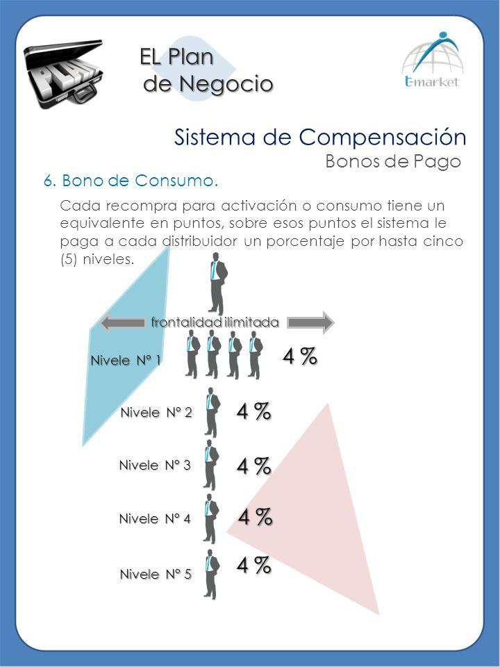 EL Plan de Negocio de Negocio Sistema de Compensación Bonos de Pago 6. Bono de Consumo. Cada recompra para activación o consumo tiene un equivalente e