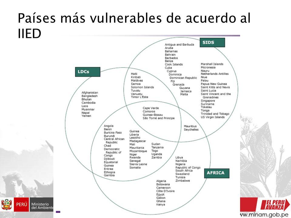 Países más vulnerables de acuerdo al IIED