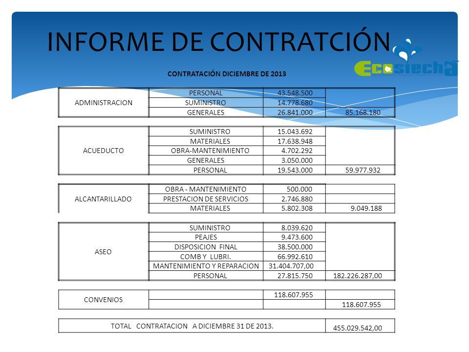INFORME DE CONTRATCIÓN CONTRATACIÓN DICIEMBRE DE 2013 ADMINISTRACION PERSONAL 43.548.500 SUMINISTRO 14.778.680 GENERALES 26.841.000 85.168.180 ACUEDUC