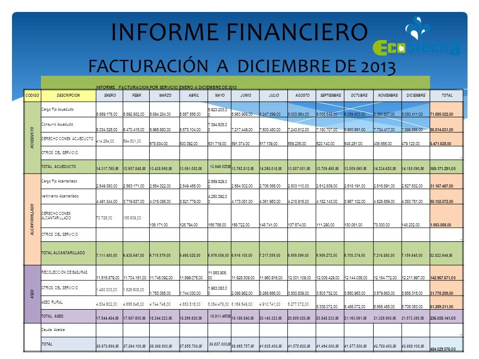 INFORME FINANCIERO FACTURACIÓN A DICIEMBRE DE 2013 INFORME FACTURACION POR SERVICIO ENERO A DICIEMBRE DE 2013 CODIGODESCRIPCION ENERO FEBR MARZO ABRIL