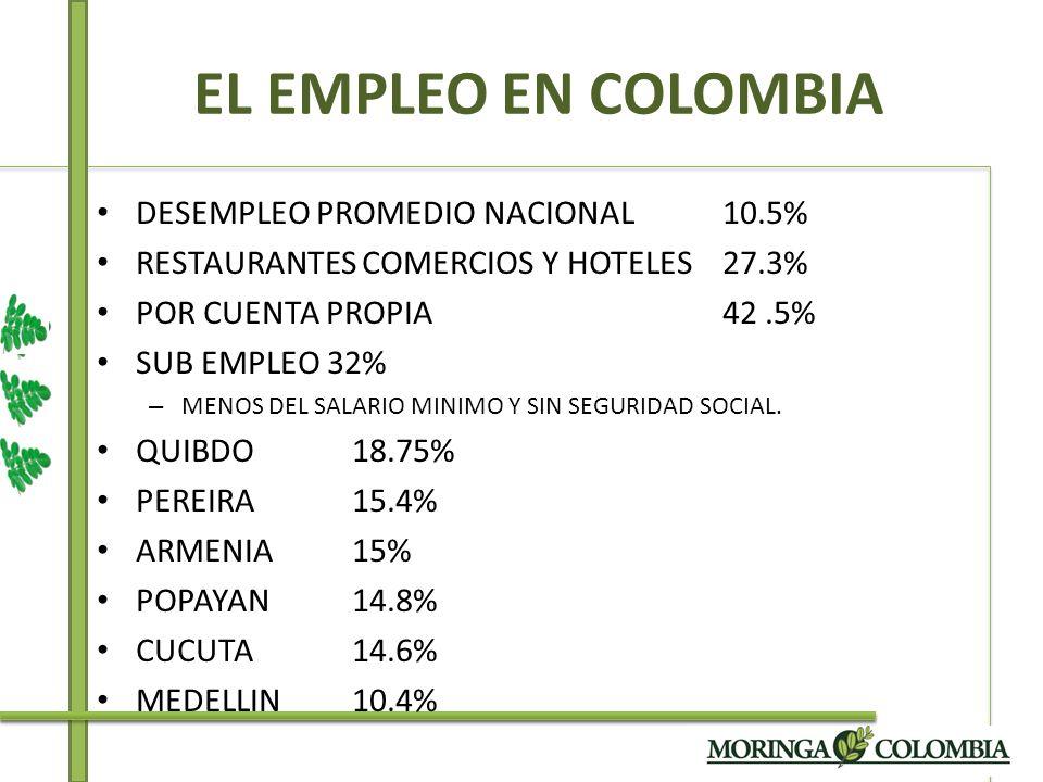 EL EMPLEO EN COLOMBIA DESEMPLEO PROMEDIO NACIONAL 10.5% RESTAURANTES COMERCIOS Y HOTELES 27.3% POR CUENTA PROPIA 42.5% SUB EMPLEO 32% – MENOS DEL SALA