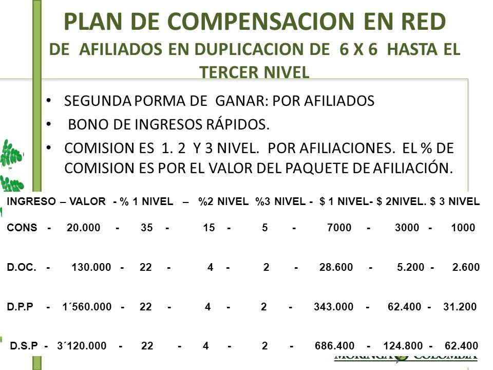 INGRESO – VALOR - % 1 NIVEL – %2 NIVEL %3 NIVEL - $ 1 NIVEL- $ 2NIVEL. $ 3 NIVEL CONS - 20.000 - 35 - 15 - 5 - 7000 - 3000 - 1000 D.OC. - 130.000 - 22