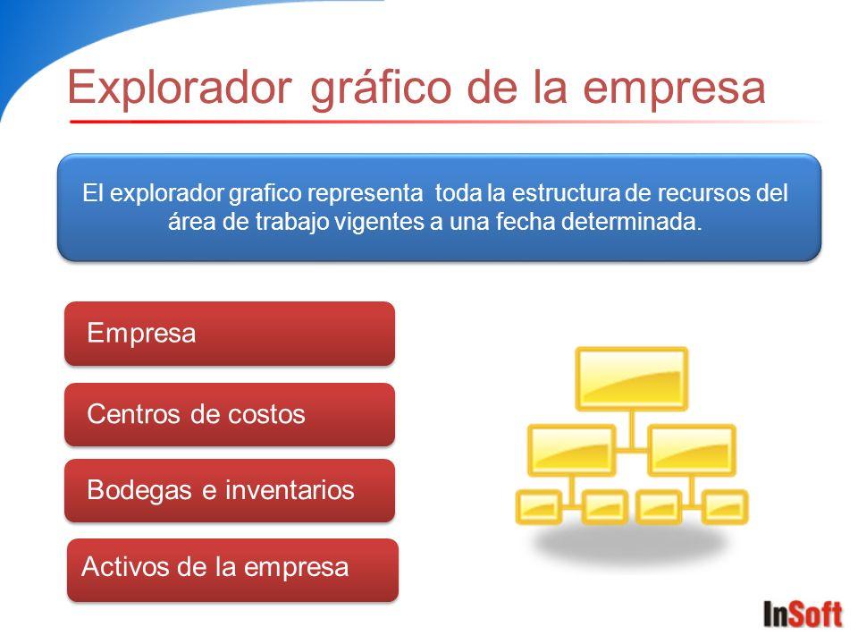 Explorador gráfico de la empresa EmpresaCentros de costosBodegas e inventarios El explorador grafico representa toda la estructura de recursos del área de trabajo vigentes a una fecha determinada.
