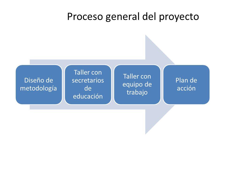 Diseño de metodología Taller con secretarios de educación Taller con equipo de trabajo Plan de acción Proceso general del proyecto