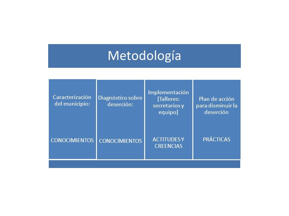 Metodología Caracterización del municipio: CONOCIMIENTOS Diagnóstico sobre deserción: CONOCIMIENTOS Implementación [Talleres: secretarios y equipo] AC