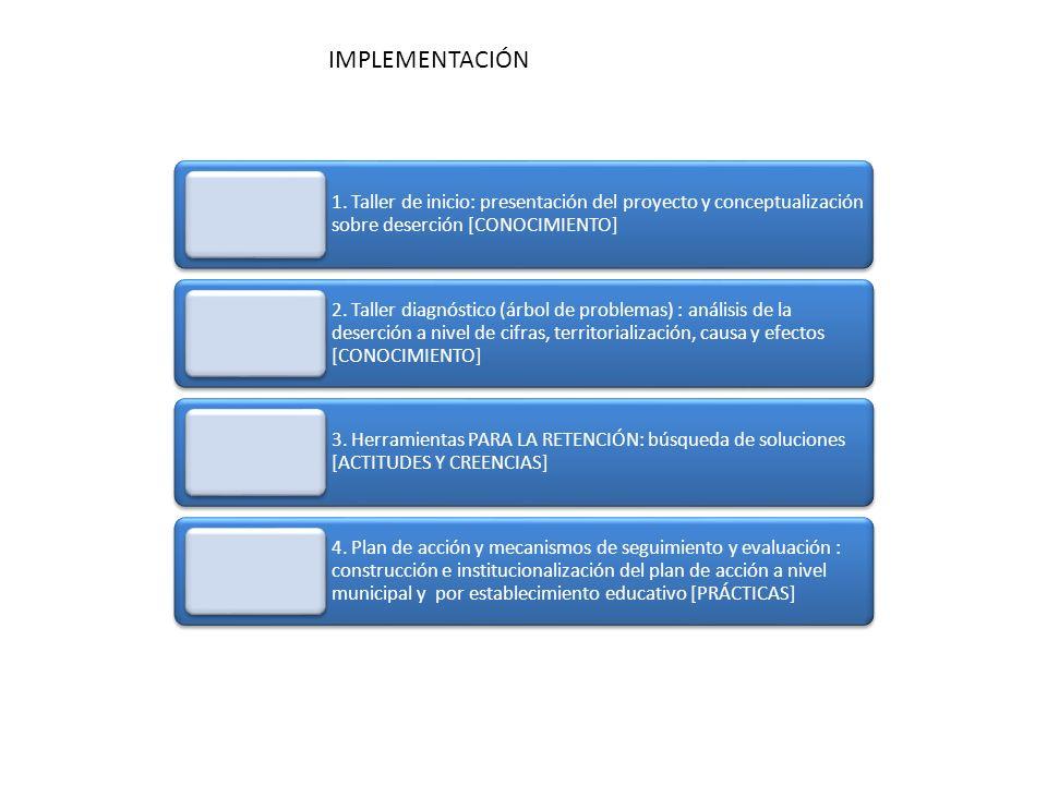 1. Taller de inicio: presentación del proyecto y conceptualización sobre deserción [CONOCIMIENTO] 2. Taller diagnóstico (árbol de problemas) : análisi