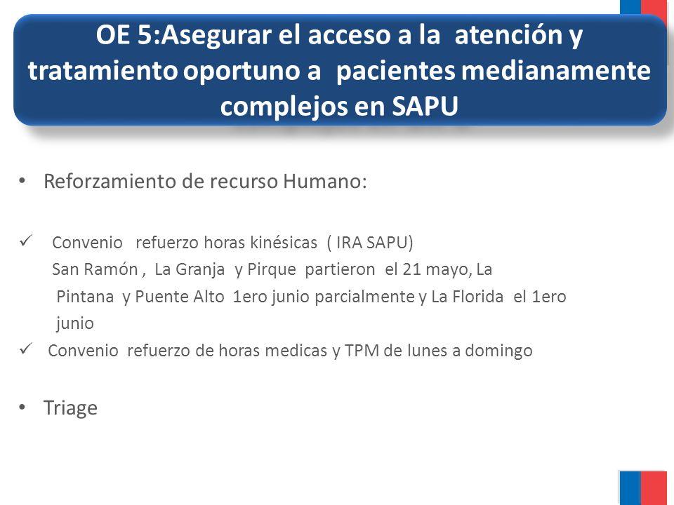 OE 5:Asegurar el acceso a la atención y tratamiento oportuno a pacientes medianamente complejos en SAPU Reforzamiento de recurso Humano: Convenio refu