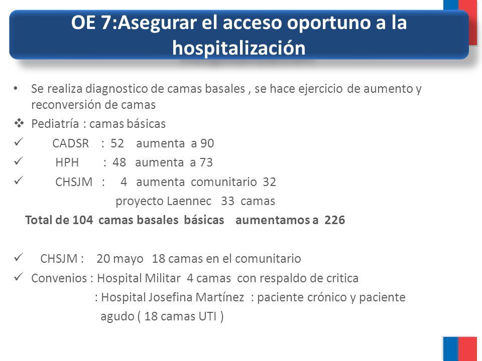 OE 7:Asegurar el acceso oportuno a la hospitalización Se realiza diagnostico de camas basales, se hace ejercicio de aumento y reconversión de camas Pe
