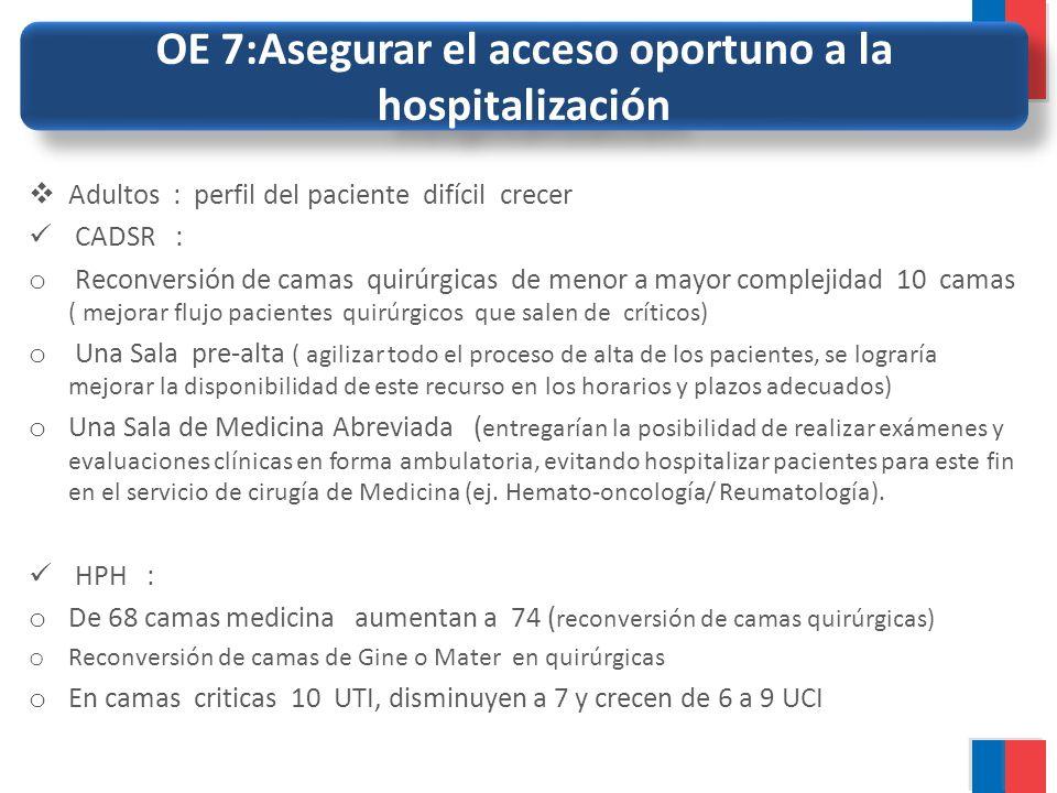 OE 7:Asegurar el acceso oportuno a la hospitalización Adultos : perfil del paciente difícil crecer CADSR : o Reconversión de camas quirúrgicas de meno