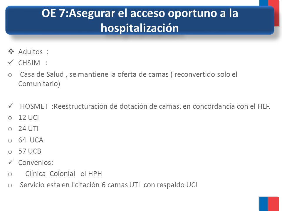OE 7:Asegurar el acceso oportuno a la hospitalización Adultos : CHSJM : o Casa de Salud, se mantiene la oferta de camas ( reconvertido solo el Comunit