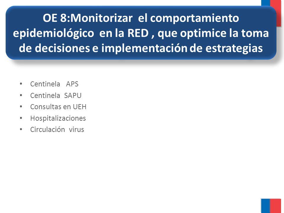 OE 8:Monitorizar el comportamiento epidemiológico en la RED, que optimice la toma de decisiones e implementación de estrategias Centinela APS Centinel